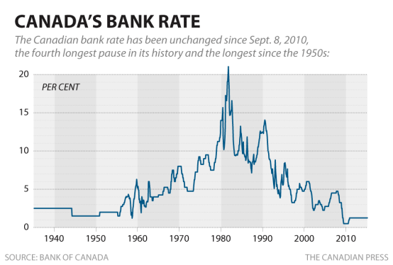 cp-historical-bank-rate
