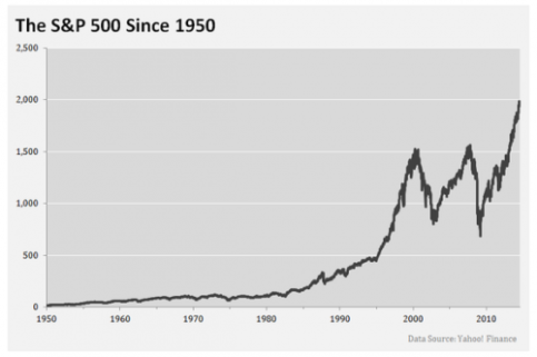 sp-500-since-1950_large